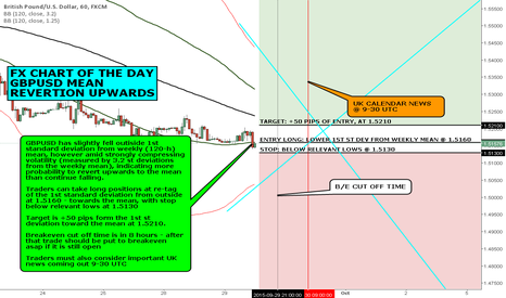 GBPUSD: FX CHART OF THE DAY: GBPUSD MEAN REVERTION UPWARDS