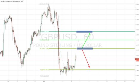 GBPUSD: GBP/USD - Resistencia Fibo en 1.3150