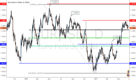 EURUSD: Eur\Usd Bearish shooting star Formation