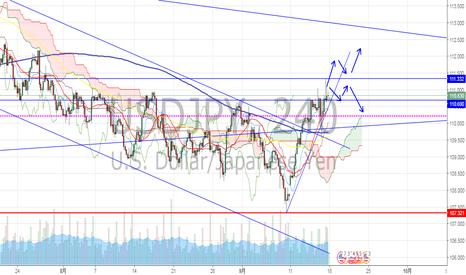 USDJPY: ドル円 FOMCまで様子見します