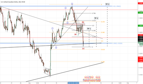 """USDCAD: USD/CAD - LONG - """"Correction Over? US bulls need to step in!"""""""