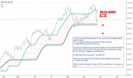 NIFTY: Nifty bounce towards 9930 - 9950 can be used to build shorts.