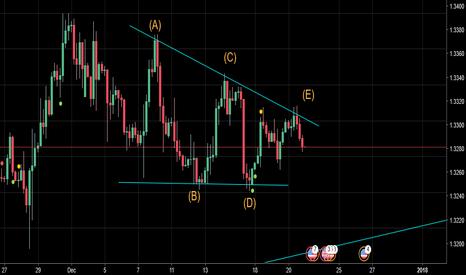 GBPUSD: GBP/USD Barrier Triangle Elliot Wave