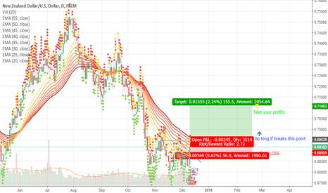 NZDUSD: NZD/USD- Go Long