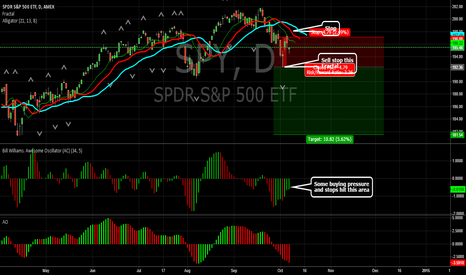 SPY: First sell Fractal Showing Daily SPY