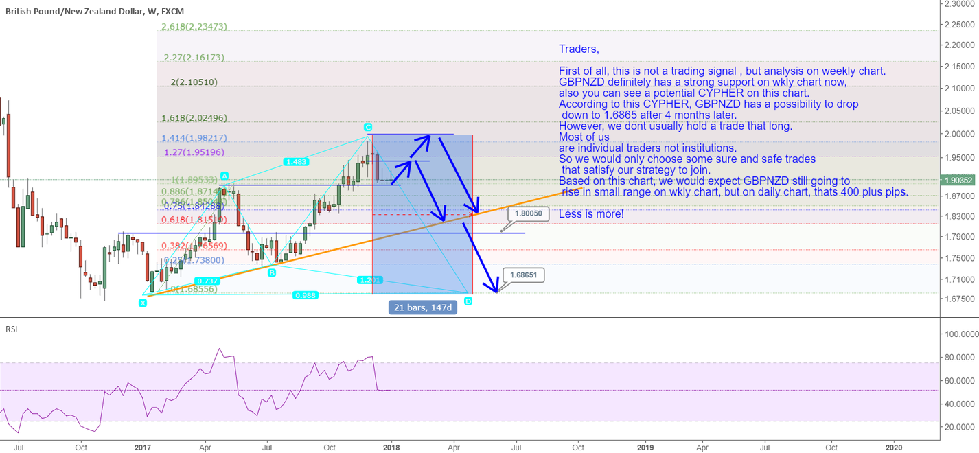 GBPNZD: strong support on weekly chart