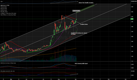 APH: Trading with the Trend, $APH