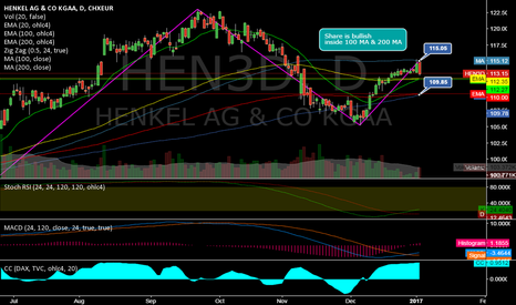 HEN3: HEN3D @ daily @ only DAX Share which is between 100MA & 200MA