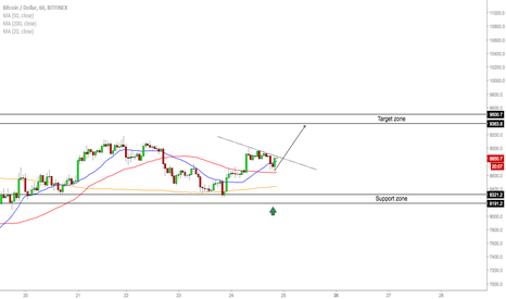 BTCUSD: BTC/USD - Buy Opportunity