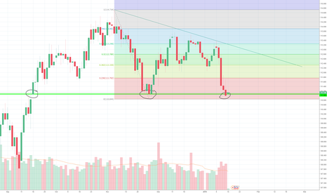 USDJPY: Thoughts on USD/JPY?