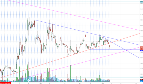 DRYS: DRYS fell through upward trend, support at 3.91