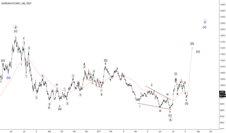S1!: Soybeans - third wave