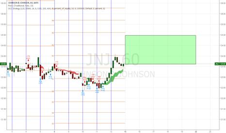 JNJ: J&J (Johnson&Johonson) Buy