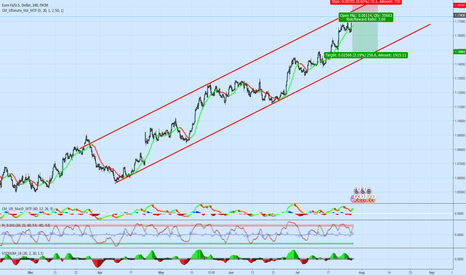 EURUSD: EU short with a perfect risk reward