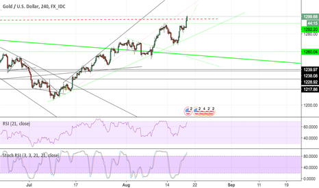 XAUUSD: Gold looking bullish - Broken out of 7 year Triangle?