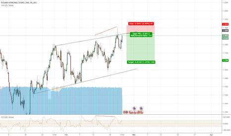 GBPEUR: GBP/EUR Short at Channel Resistance