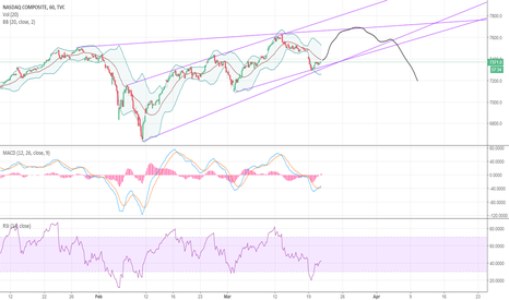 IXIC: NASDAQ COMPOSITE INDEX IXIC looking to have a bit more push up.