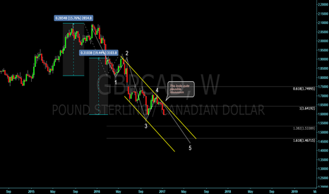 GBPCAD: GBBCAD outlook! Short!