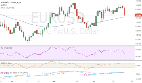EURUSD: EUR USD / What to do?