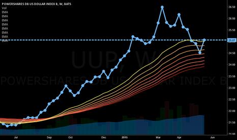 UUP: LONG ON (UUP) = $US DOLLARS INDEX