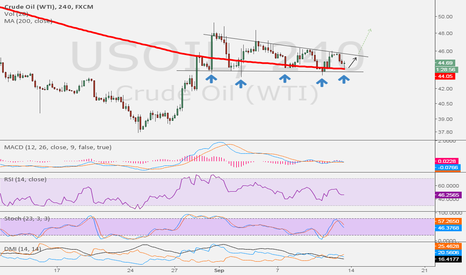 USOIL: Consolidation on WTI almost done