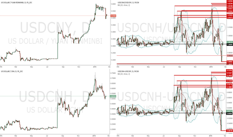 USDCNH-USDCNY: How To Track The arbitrage Opportunities On Chinese YUAN