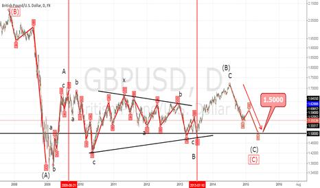 GBPUSD: GBP/USD Elliott Wave analysis