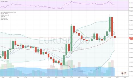 EURUSD: EUR/USD silent after Fed news