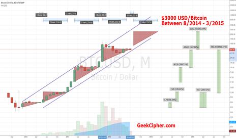 BTCUSD: Bitcoin Price Prediction August 2014 through March 2015