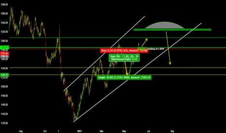 XAUUSD: XAUUSD LOOKING AT BUY SET UP