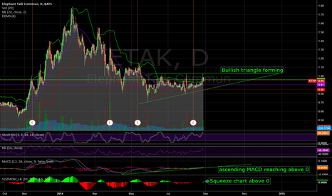 ETAK: ETAK: a bullish chart forming