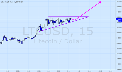 LTCUSD: Litecoin - it couldn't possibly....