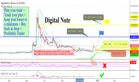 XDNBTC: XDN/BTC - Bittrex  Go GET It ON Time