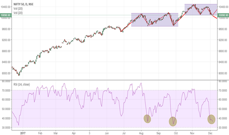 NIFTY: NIFTY: nearing record oversold