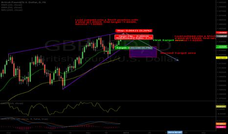 GBPUSD: Trade Initiated (Short)