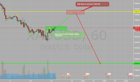 XAUUSD: GOLD PROJECTION OVER NEXT 48Hrs