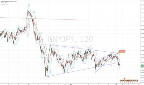 CNYJPY: CNY/JPY triangle breakdown (Nikita FX )