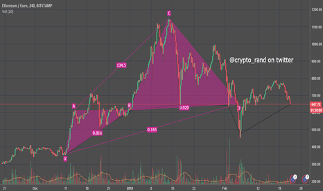 ETHEUR: Ethereum market of @crypto_rand vip on twitter