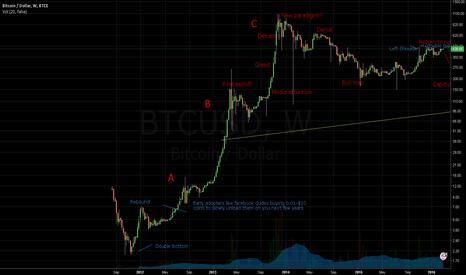 BTCUSD: Bitcoin Bubble