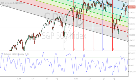 SPX: S&P 500 now to Feb 29