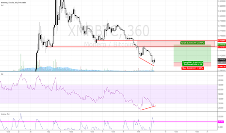 XMRBTC: Bounce on XMR