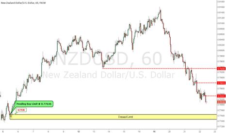 NZDUSD: Pending Buy Limit