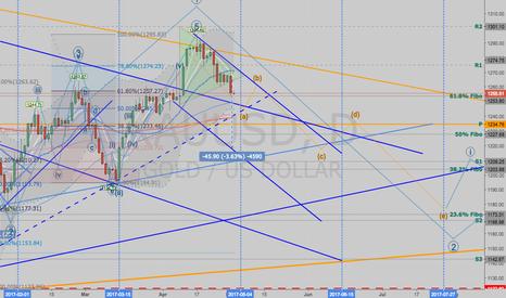 XAUUSD: Gold - Triangle Pattern Broken