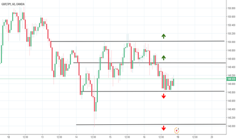 GBPJPY: GBPJPY probable range and breakout