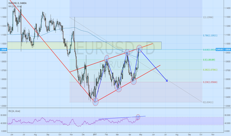 EURUSD: EUR/USD Maybe bearish pennant?