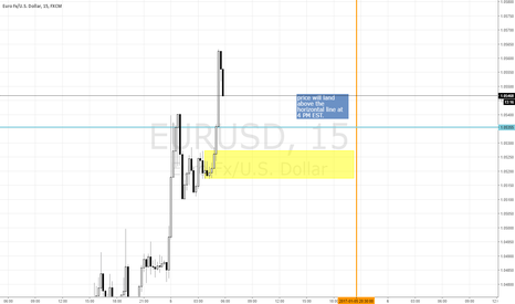 EURUSD: eurusd call for EOD expiry