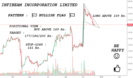 INFIBEAM: INFIBEAM SEEMS TO BE BULLISH ... {BULLISH}