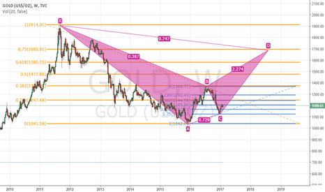 GOLD: gold a year ahead