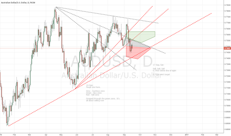 AUDUSD: W39 2 target levels to try