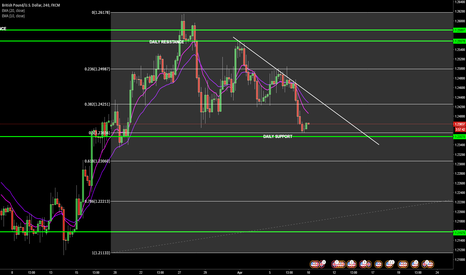 GBPUSD: GBP/USD: Weekly Overview